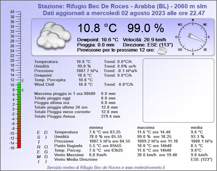 Rif. Bec de Roces-Arabba 2.060m. (BL)