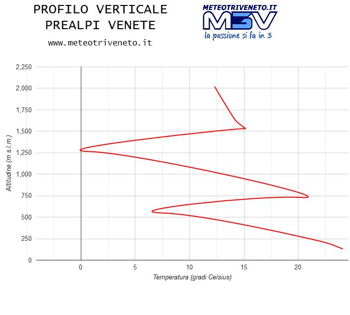 Profilo Verticale Prealpi Venete