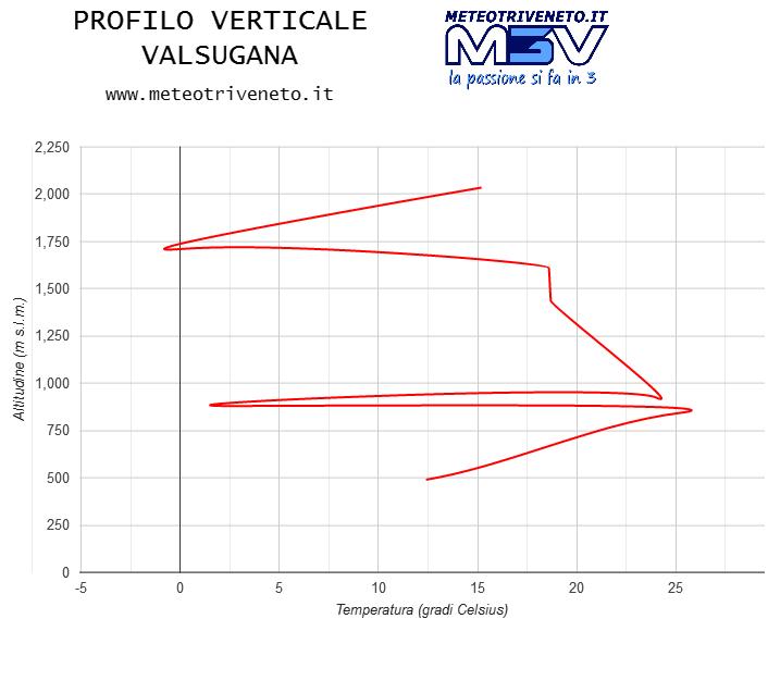 Profilo verticale Valsugana
